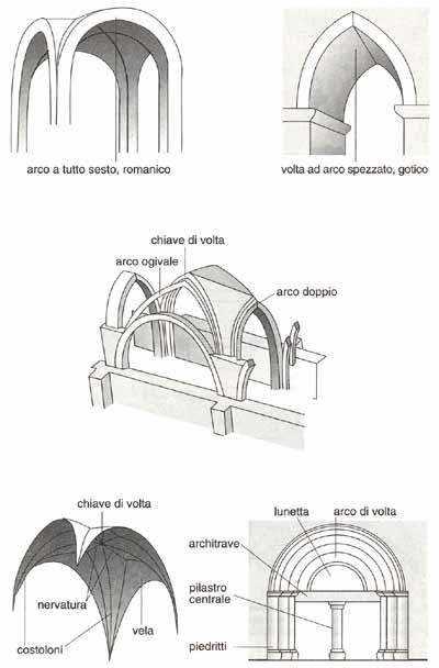 Medioevo in umbria portale delle tradizioni medievali in - Finestre circolari delle chiese gotiche ...